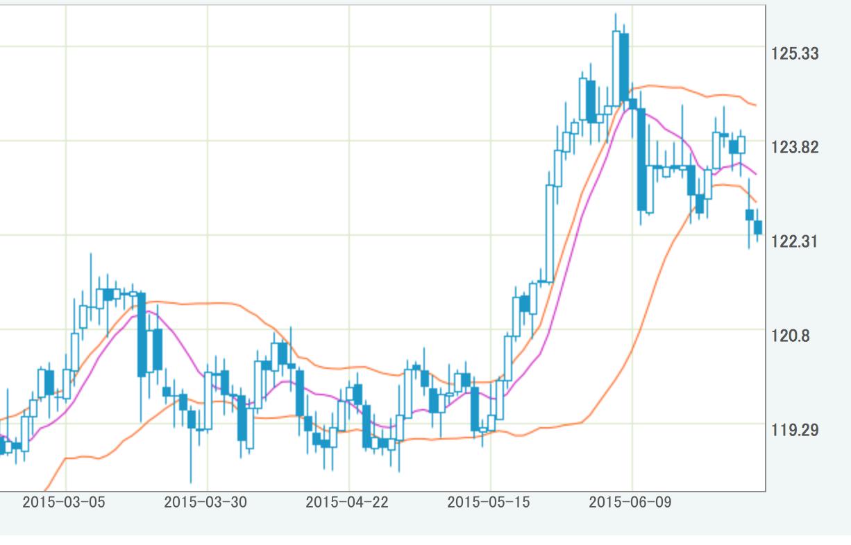 円・ドル為替相場が円高傾向。ギリシャデフォルトならさらに円高かな?