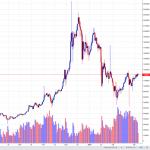 ビットコイン相場チャート分析!3月4日120万円「ビットコインはいつが買い?」