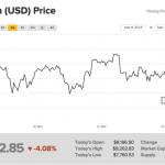 仮想通貨大暴落!!「このまま下がるの?それとも回復?」今後の展開を予想してみました。 #ビットコイン #トレンド分析 #投資 #初心者 #仮想通貨 #リップル  #アルトコイン