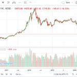 コロナショックで世界恐慌が来るのかな?ベトナムの経済状況を株価から読み解く。