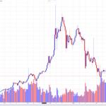 【トレンド分析】ビットコイン相場価格チャート2018「相場の春はGW前後か?」#ビットコイン #トレンド分析 #投資 #初心者 #仮想通貨 #リップル  #アルトコイン