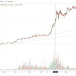 【ベトナム株】ビングループ(VIC)チャート分析/リセッションによる下落はどの程度まであり得るか?