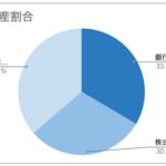 【6月資産状況の報告】総資産1000万円目前!